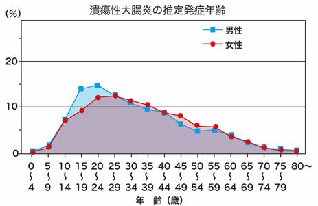 让安倍晋三辞职的溃疡性大肠炎有多严重?